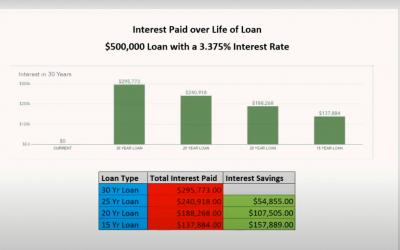 Interest Comparison: Life of Loan